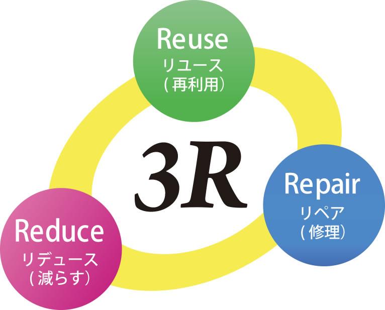 環境配慮の3R
